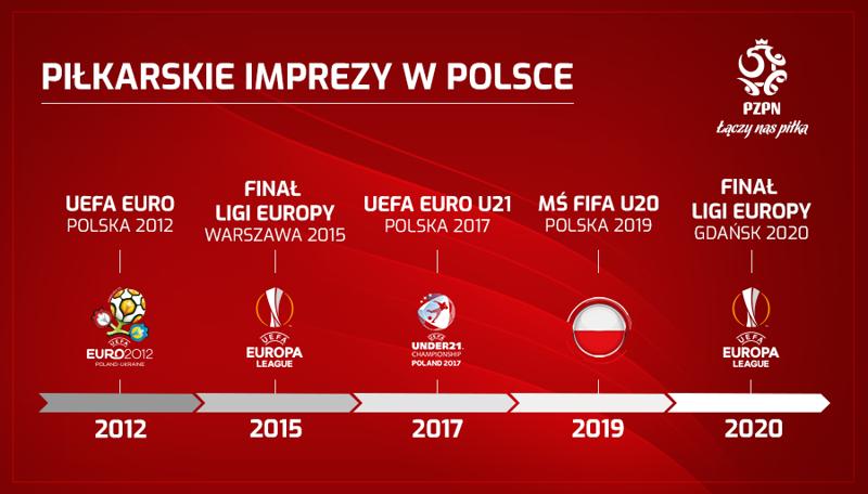 finał mistrzostw europy 2019